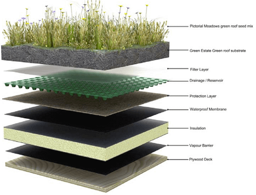 Solar PV Integration with Green Roofs